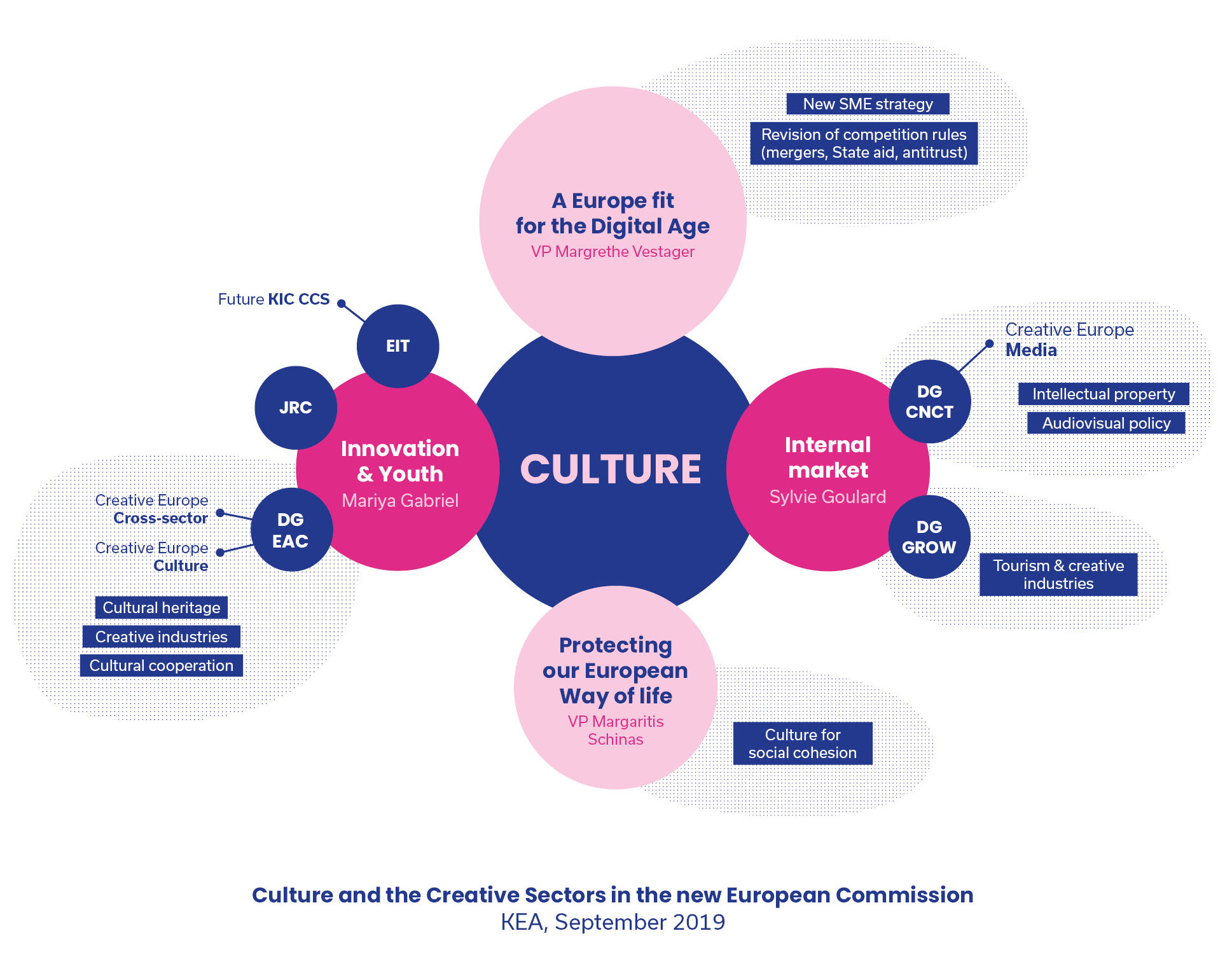 Infographics of the culture and creative sectors in the new European Commission - September 2019© Image credits: KEA European Affairs
