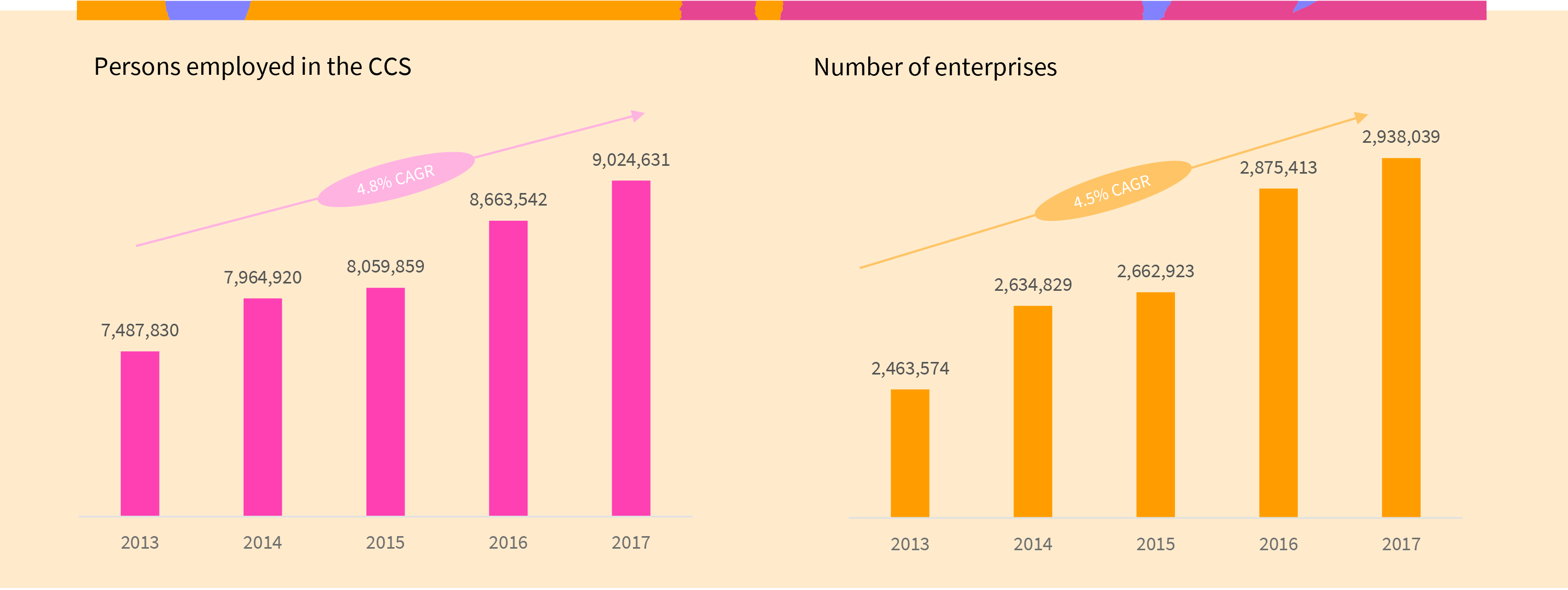 Graph of the evolution of employment and number of companies in the CCS since 2013