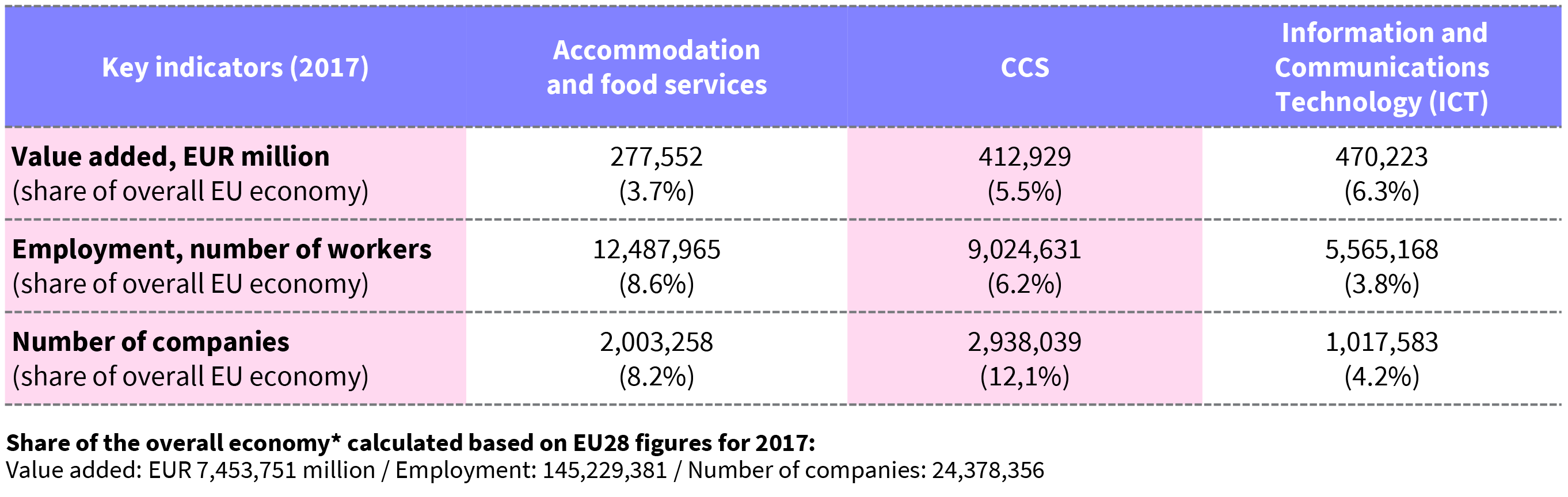 Table of the share of the CCS and their spill-over effects compared to other key sectors in the European market
