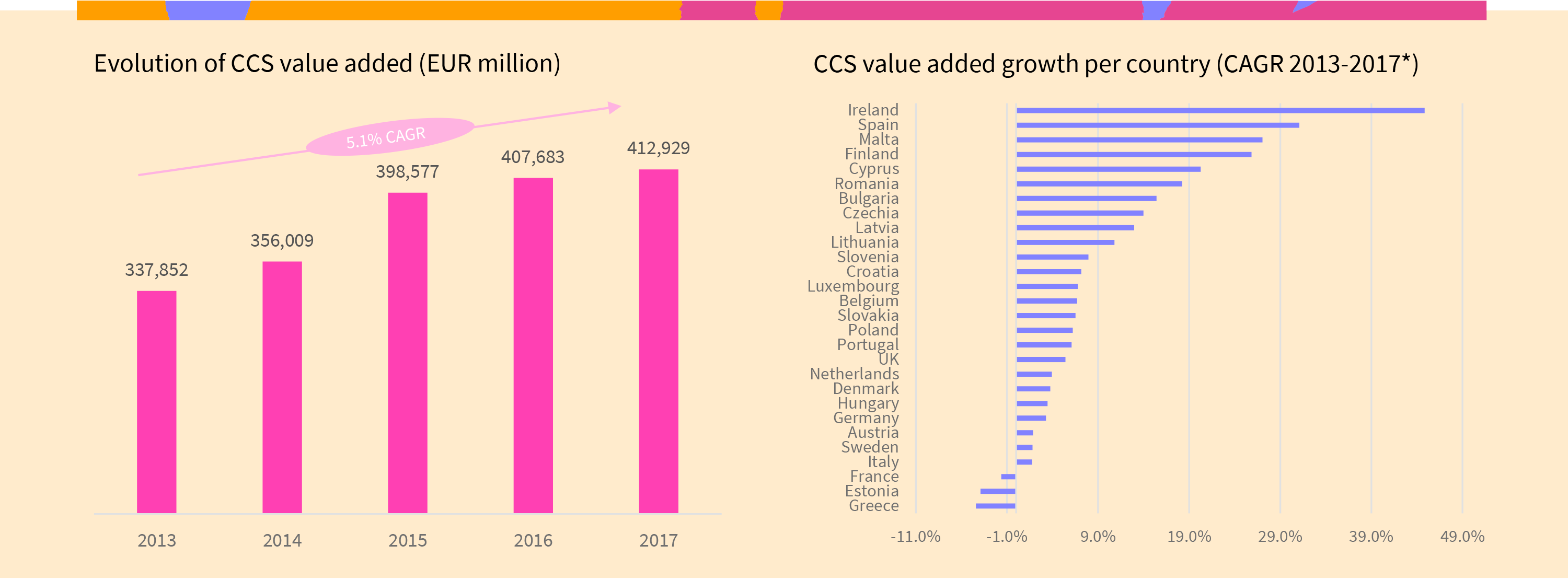 Graph of the evolution of the European Cultural and Creative Sectors' value added since 2013