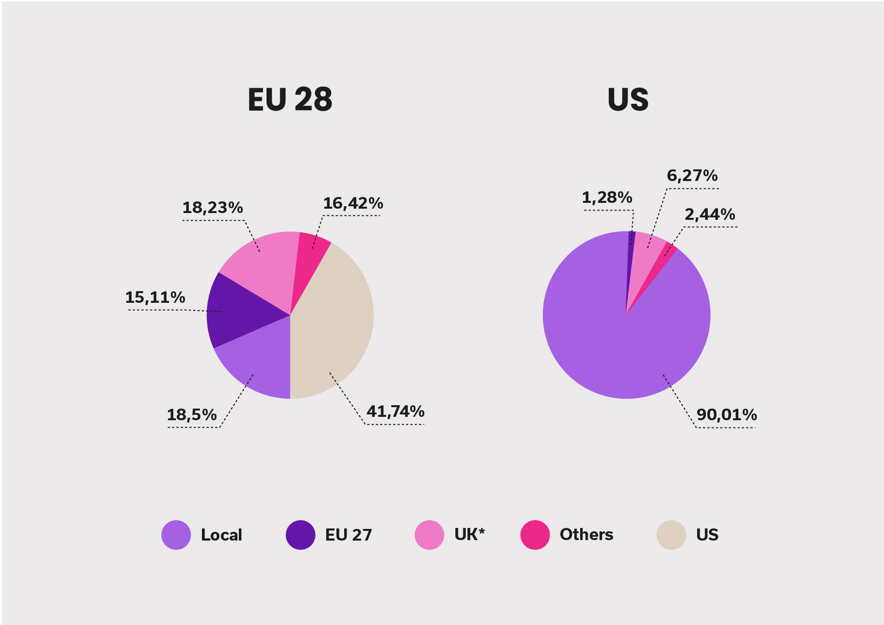 Infography of average music consumption by country of origin on major music streaming platforms in the EU and the US