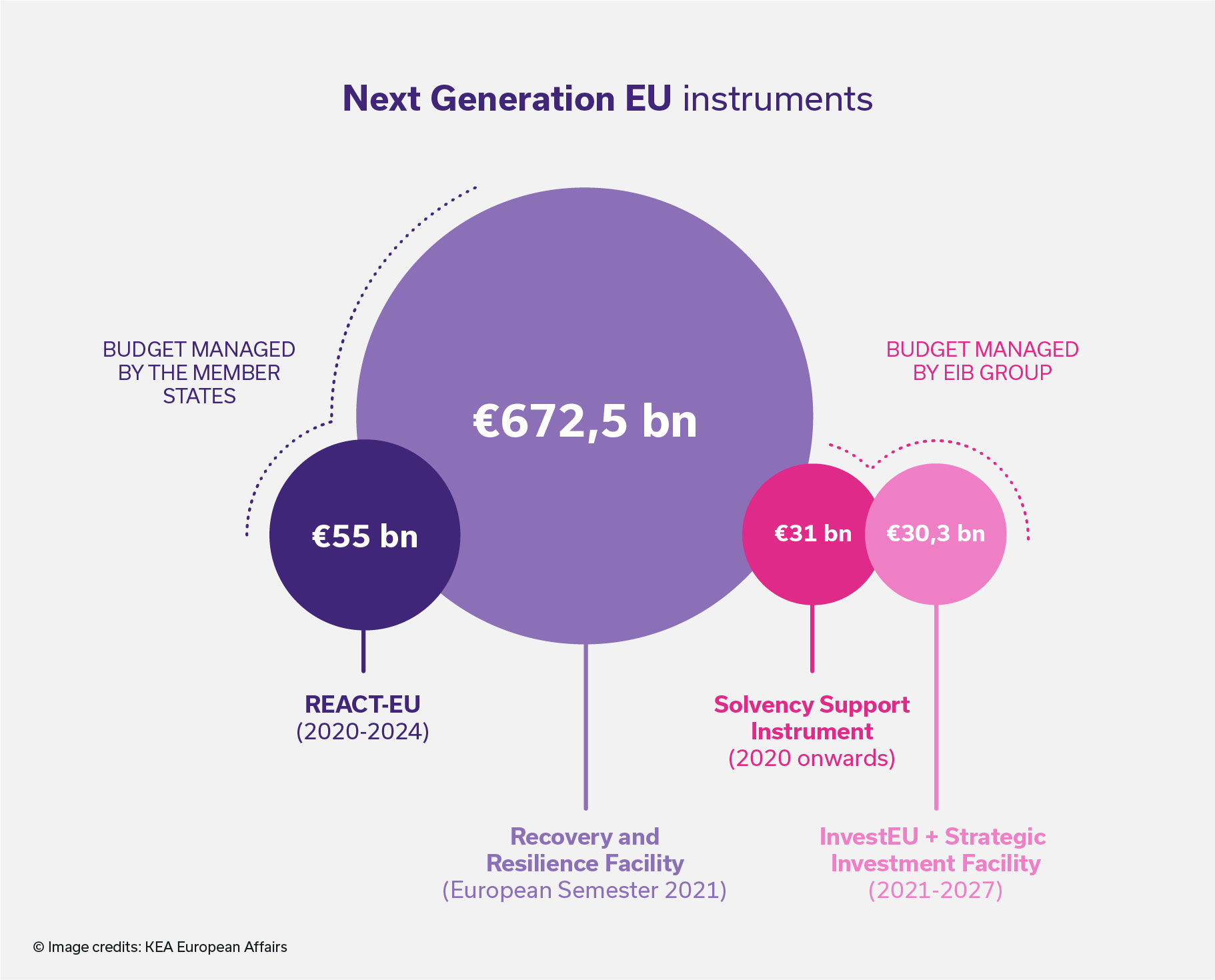 Infographics of the overview of NextGenerationEU support instruments that might present opportunities for the CCS