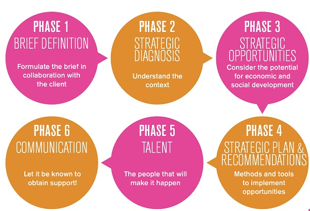 cci strategy circles