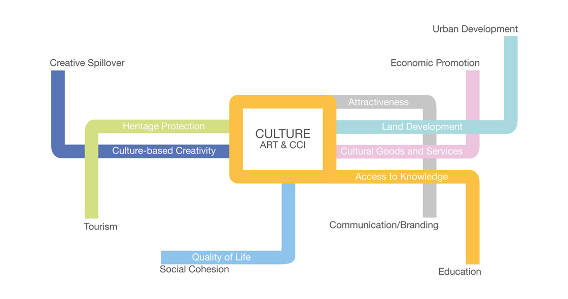 Infographics by KEA: cultural resources to influence economic and social development to help the city to become more attractive
